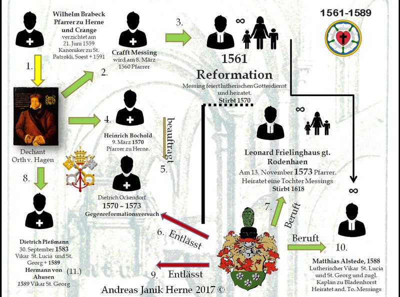 Schaubild aus einer Präsentation von 2017 zur Geschichte der St. Dionysius Gemeinde Herne.
