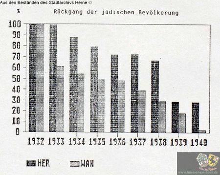 Statistik über den Rückgang der jüdischen Bevölkerung.jpg
